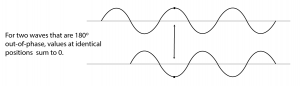 Figure 2.16  Combining waves that are 180° out-of-phase