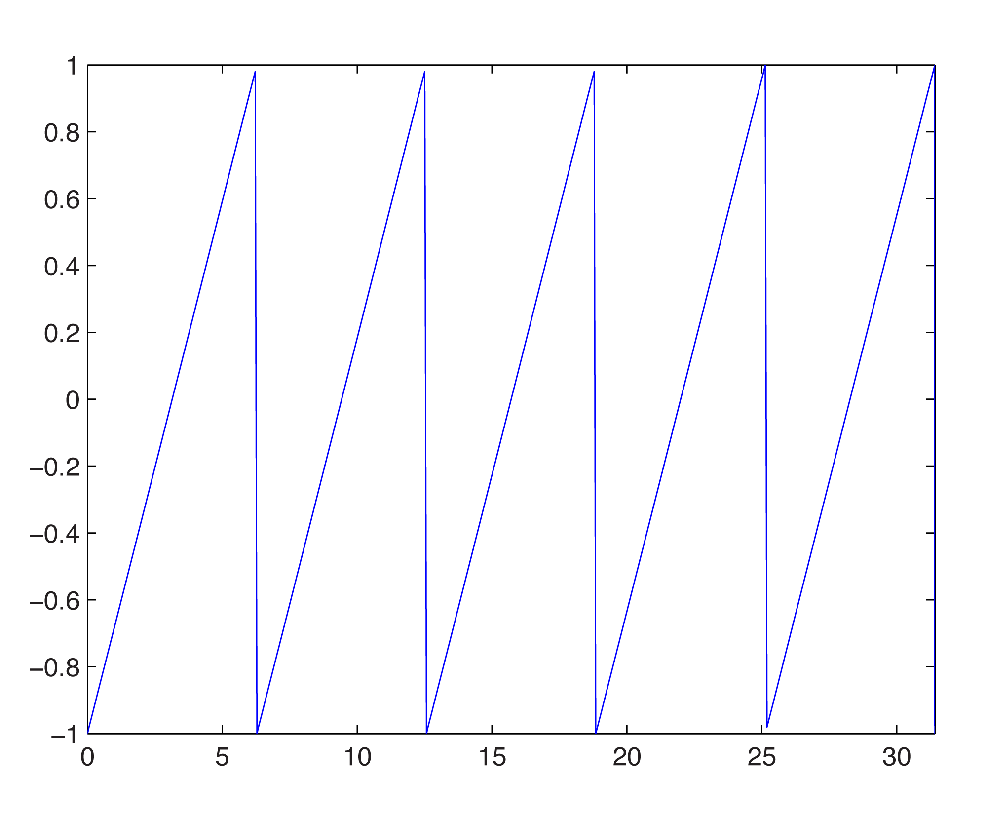 2 3 3 Modeling Sound in MATLAB - Digital Sound & Music