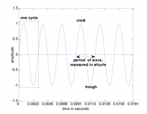 Figure 2.4 One cycle of a sine wave