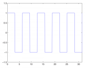 Figure 2.35 Square wave