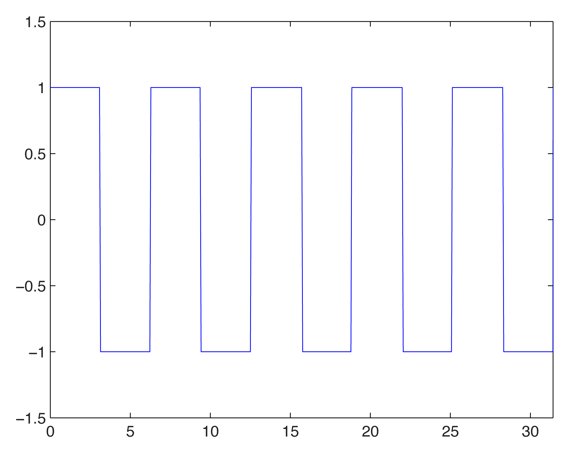 how to plot a second order equation in matlab