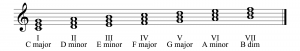 Figure 3.35 Triads in C major