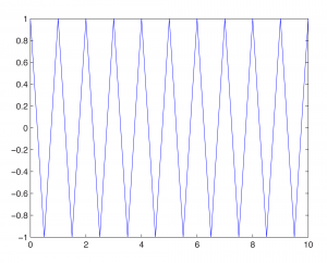 Figure 2.37 Triangle wave